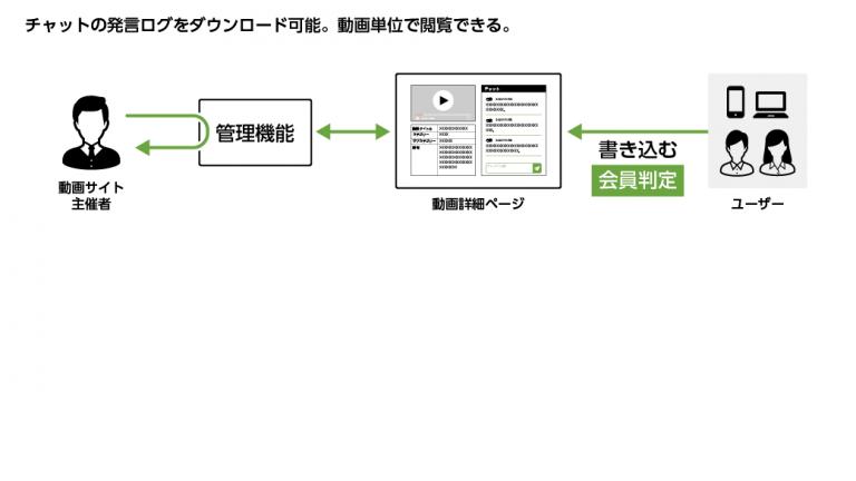 動画サイト チャット Webシステム