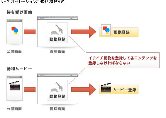 図-2 オペレーションが複雑な管理方式