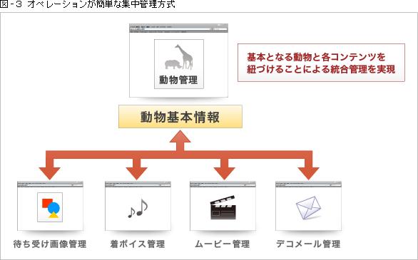 図-3 オペレーションが簡単な集中管理方式