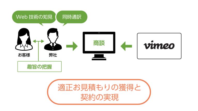 VimeoのEnterpriseプラン契約用・同時通訳・翻訳交渉支援サービス