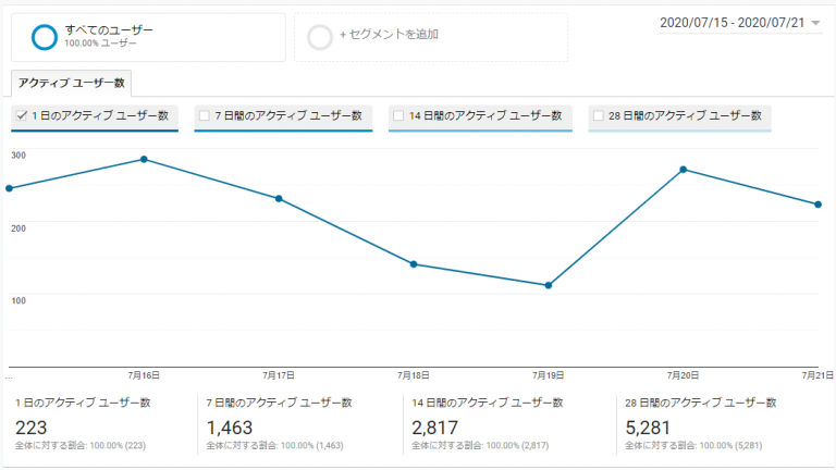 Googleアナリティクスでサイトの活性を調べるーアクティブユーザー(AU)ってなんだろう?