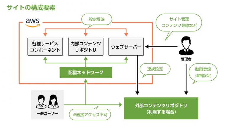 日本国内ではほぼ他社事例が存在しない「「音声SNSに特化したWebサイト・アプリ開発パッケージ」リリースのお知らせ システム基本構成