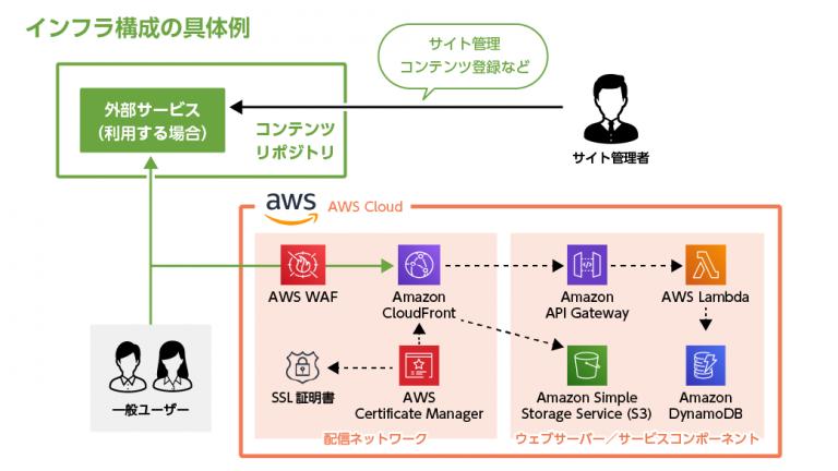 日本国内ではほぼ他社事例が存在しない「「音声SNSに特化したWebサイト・アプリ開発パッケージ」リリースのお知らせ  インフラ構成例