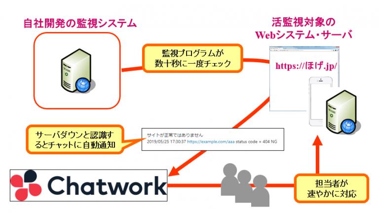快適なWebシステム・サーバ監視体制を目指して・・(2)自前でチャットワークにアラートを投げ込むシステムを開発してみた